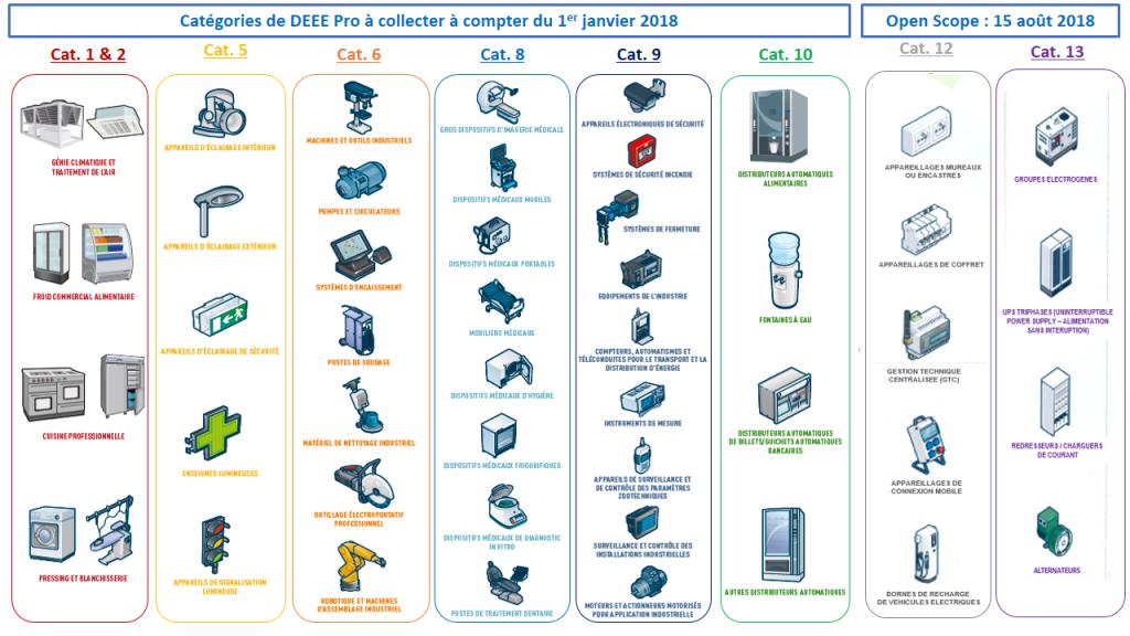Liste des produits DEEE à recycler